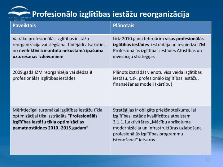 Profesionālo izglītības iestāžu reorganizācija