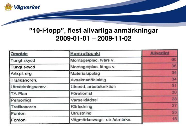 """""""10-i-topp"""", flest allvarliga anmärkningar"""