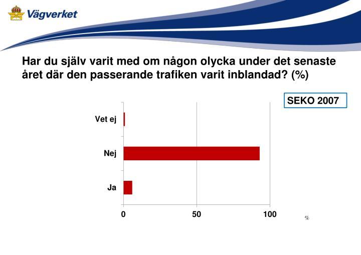 Har du själv varit med om någon olycka under det senaste året där den passerande trafiken varit inblandad? (%)