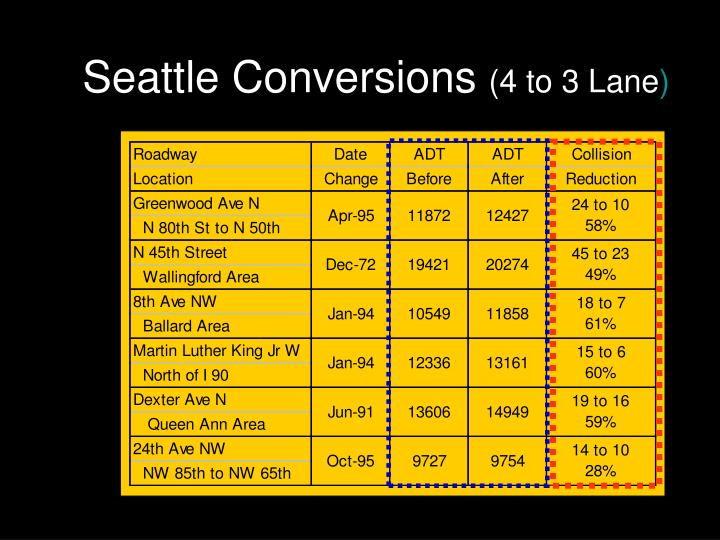 Seattle Conversions