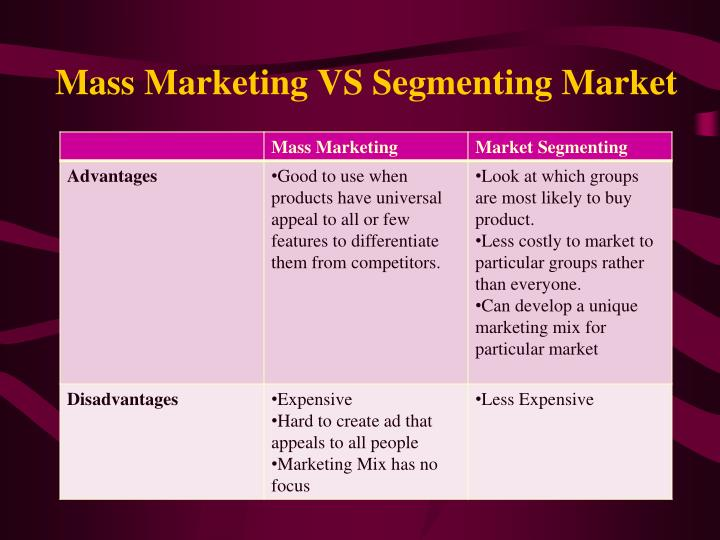 Mass Marketing VS Segmenting Market