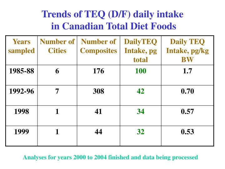Trends of TEQ (D/F) daily intake