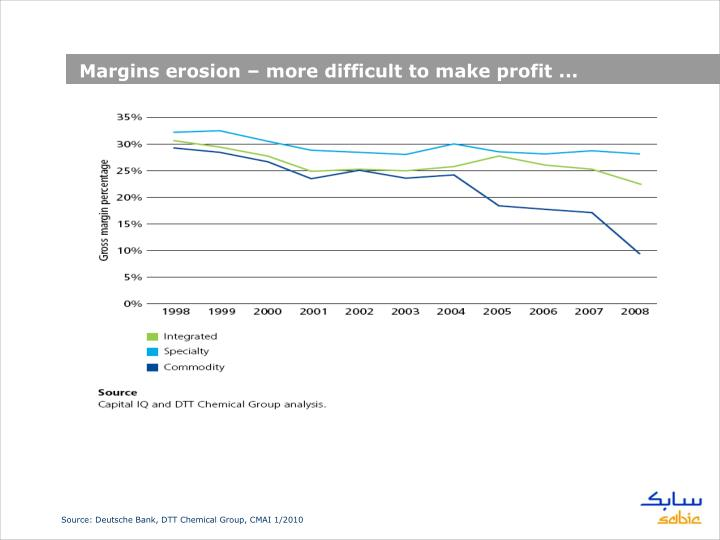 Margins erosion – more difficult to make profit ...