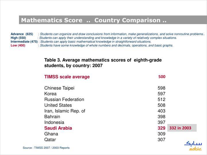 Mathematics Score  ..  Country Comparison ..
