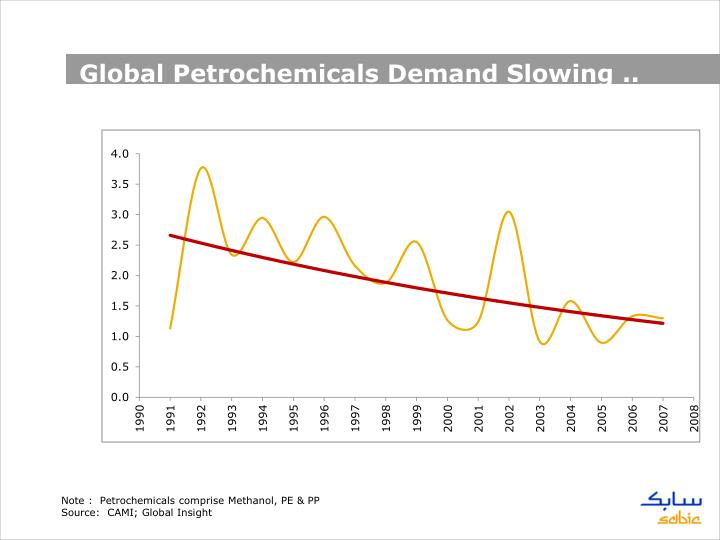 Global Petrochemicals Demand Slowing ..