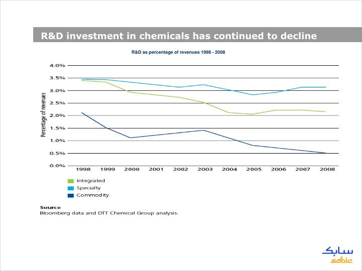 R&D investment in chemicals has continued to decline