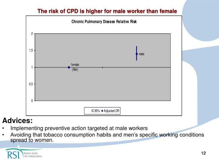 The risk of CPD is higher for male worker than female