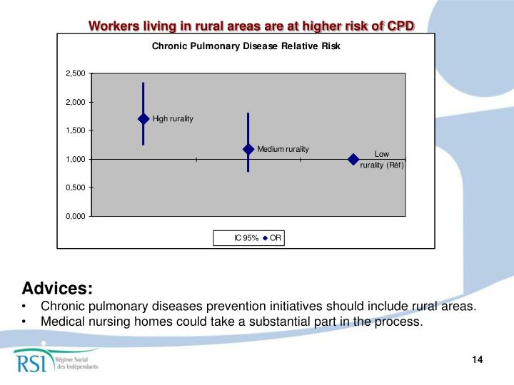 Workers living in rural areas are at higher risk of CPD