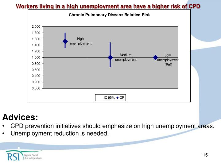 Workers living in a high unemployment area have a higher risk of CPD