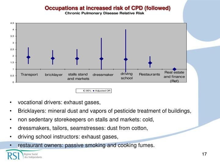 Occupations at increased risk of CPD