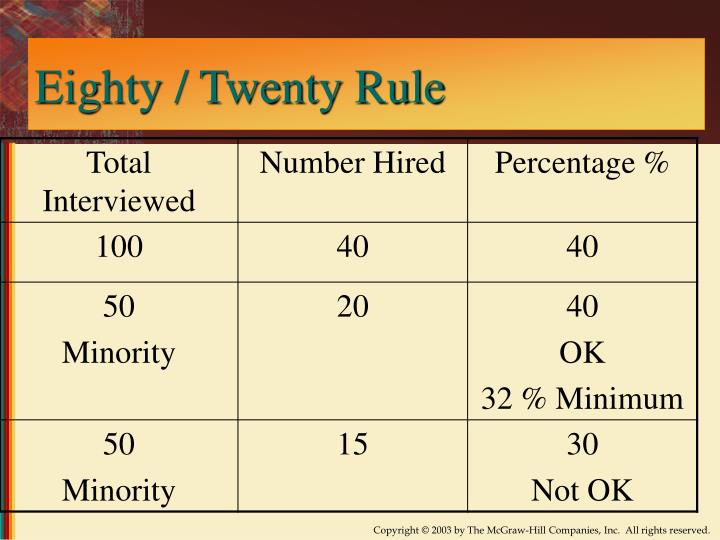 Eighty / Twenty Rule