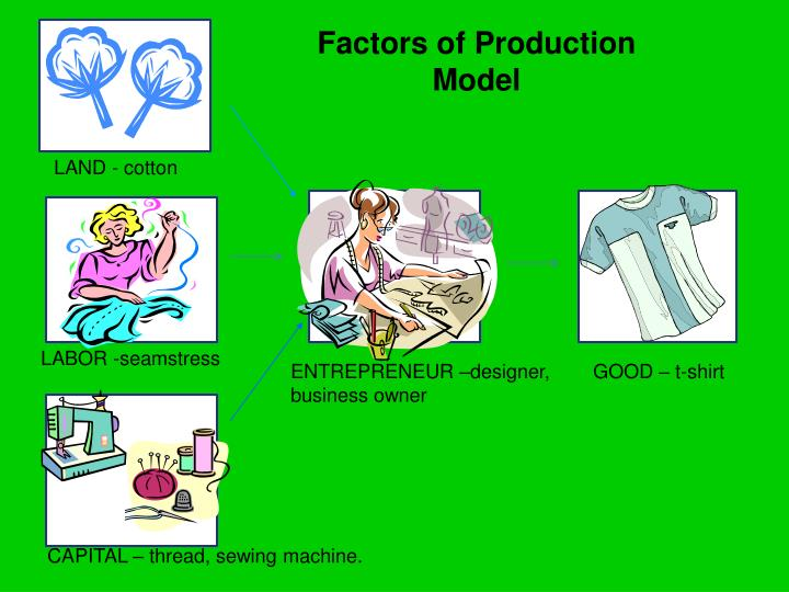 Factors of Production Model