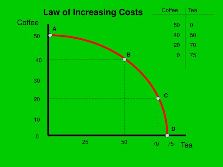 Law of Increasing Costs