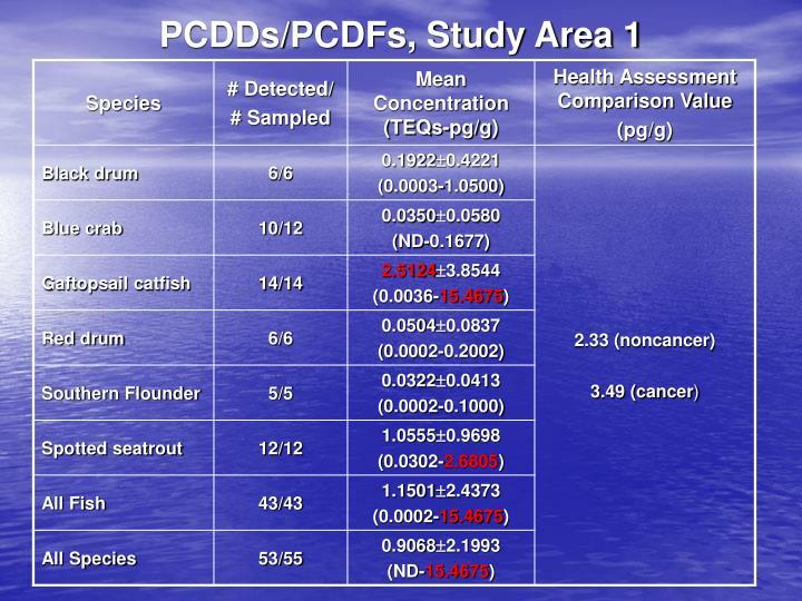 PCDDs/PCDFs, Study Area 1
