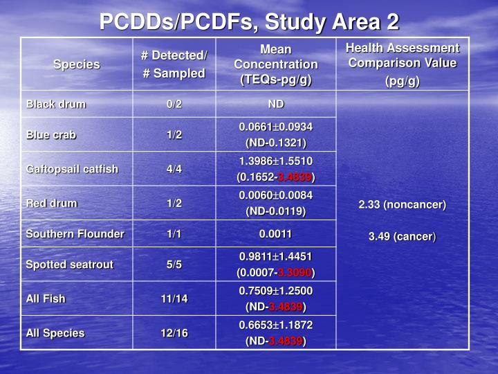 PCDDs/PCDFs, Study Area 2