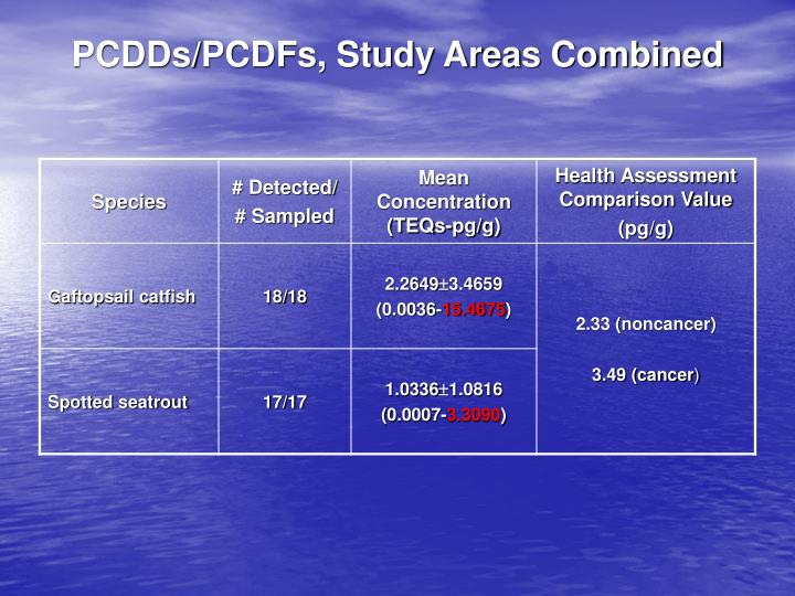 PCDDs/PCDFs, Study Areas Combined