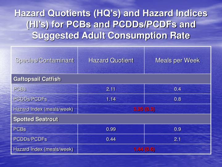 Hazard Quotients (HQ's) and Hazard Indices (HI's) for PCBs and PCDDs/PCDFs and Suggested Adult Consumption Rate
