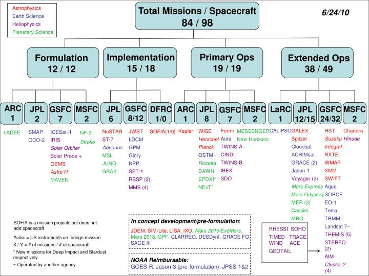 Total Missions / Spacecraft