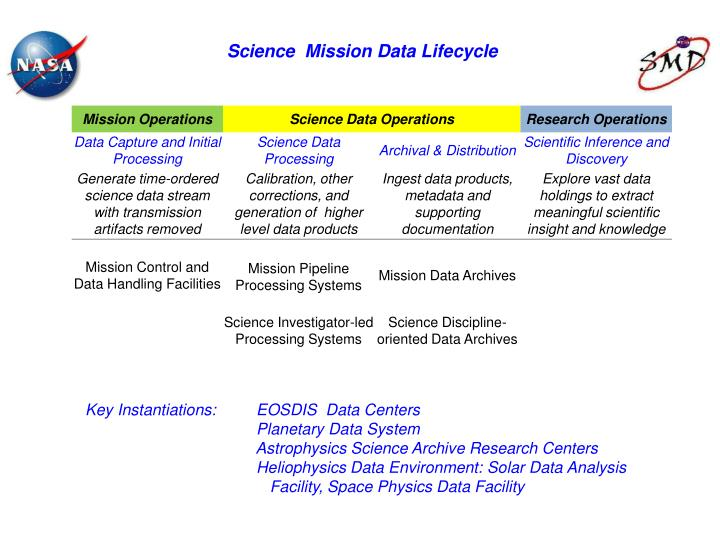 Science  Mission Data Lifecycle