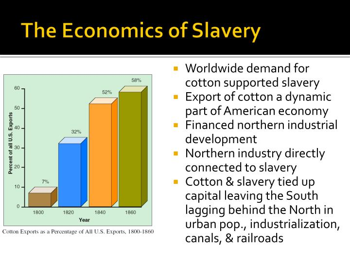 The Economics of Slavery
