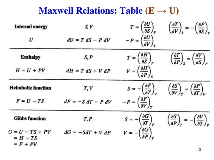 Maxwell Relations: Table