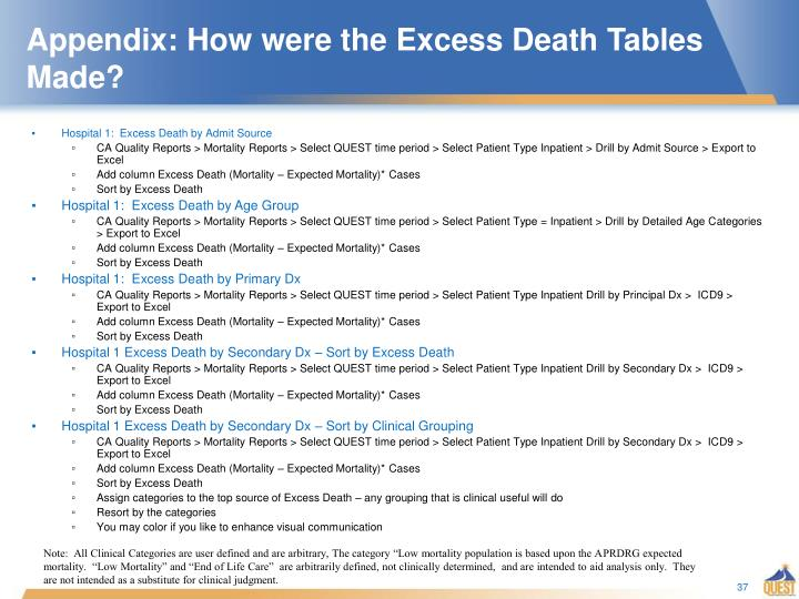 Appendix: How were the Excess Death Tables  Made?