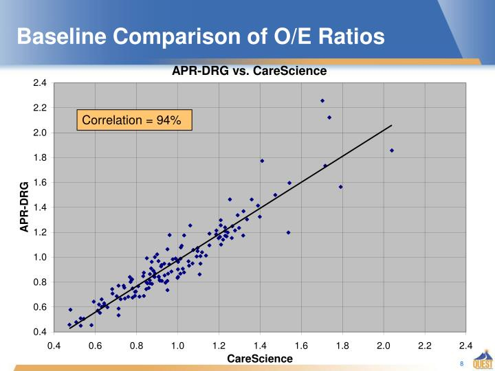 Baseline Comparison of O/E Ratios