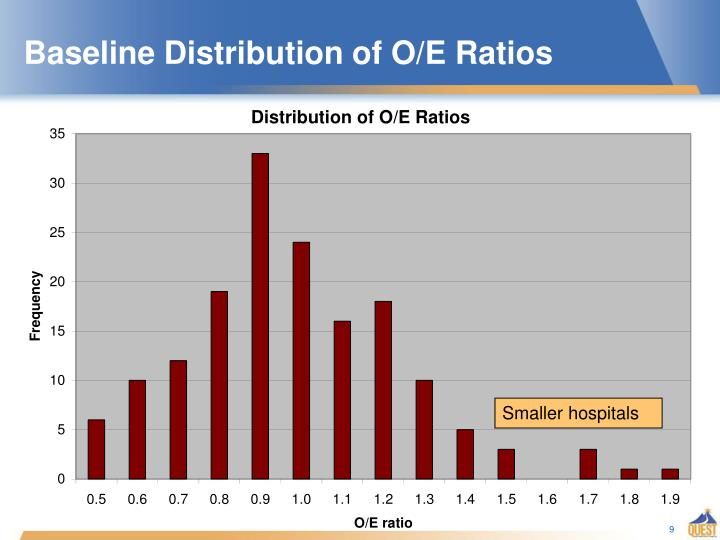 Baseline Distribution of O/E Ratios