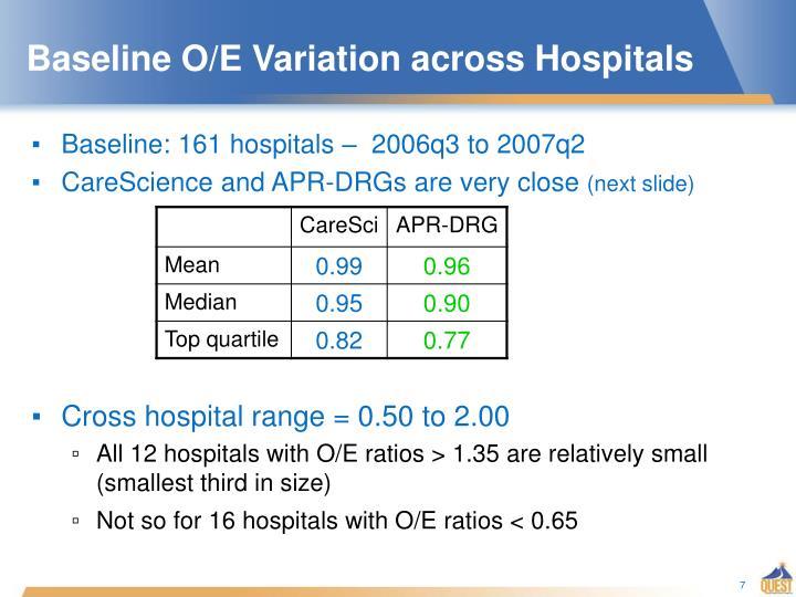 Baseline O/E Variation across Hospitals