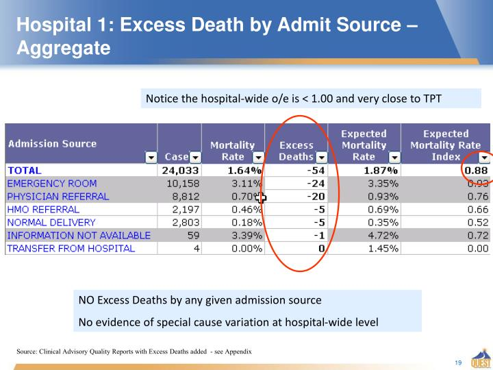 Hospital 1: Excess Death by Admit Source – Aggregate