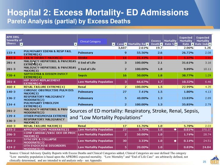 Hospital 2: Excess Mortality- ED Admissions