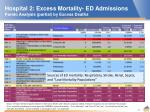 hospital 2 excess mortality ed admissions pareto analysis partial by excess deaths