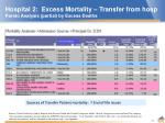 hospital 2 excess mortality transfer from hosp pareto analysis partial by excess deaths