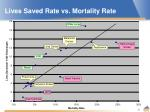 lives saved rate vs mortality rate