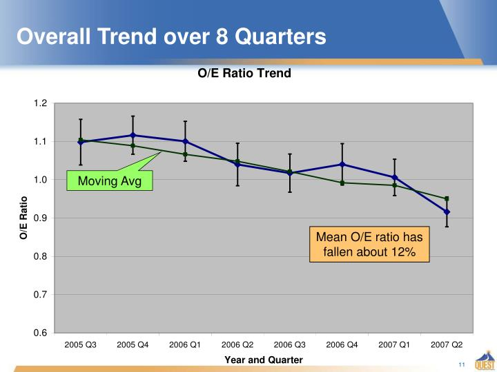 Overall Trend over 8 Quarters