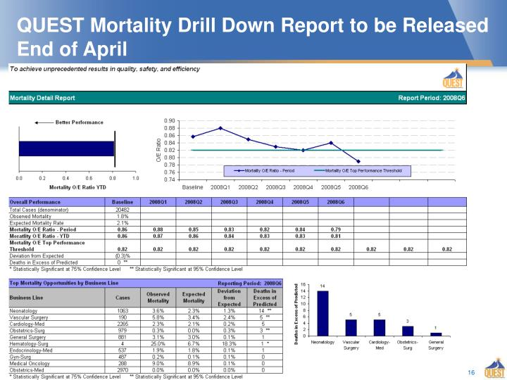 QUEST Mortality Drill Down Report to be Released End of April