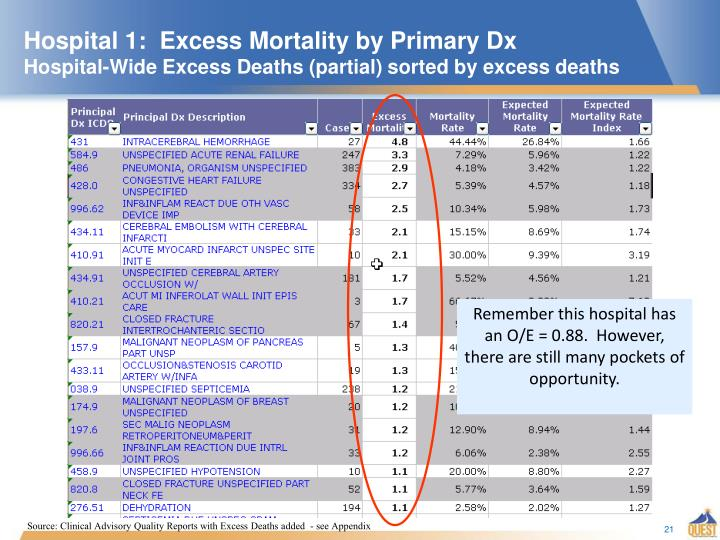 Hospital 1:  Excess Mortality by Primary Dx