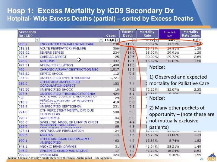 Hosp 1:  Excess Mortality by ICD9 Secondary Dx
