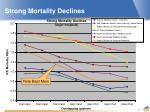 strong mortality declines