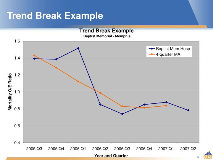 Trend Break Example