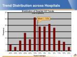 trend distribution across hospitals