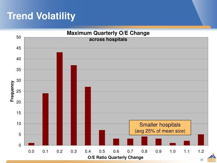 Trend Volatility