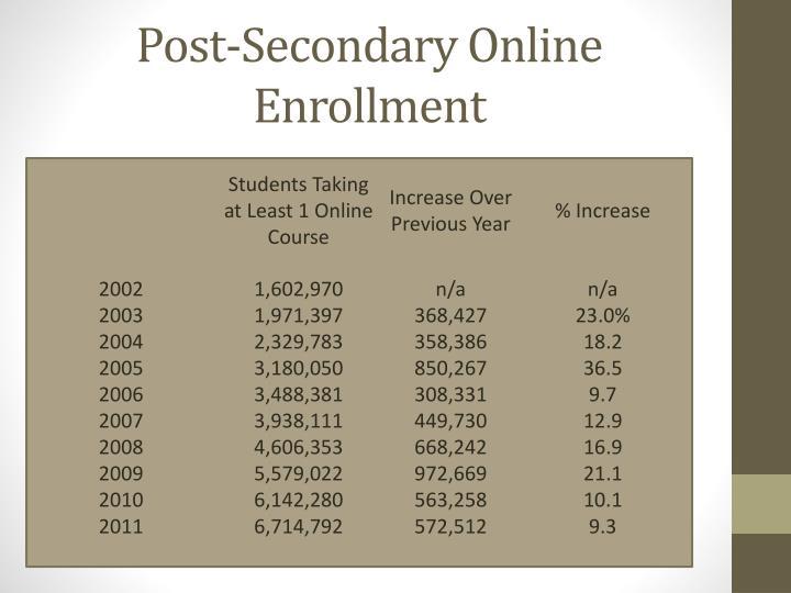 Post-Secondary Online Enrollment