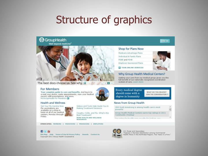 Structure of graphics
