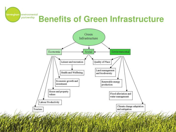 Benefits of Green Infrastructure