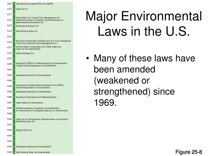 Major Environmental Laws in the U.S.