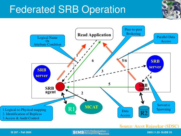 Federated SRB Operation