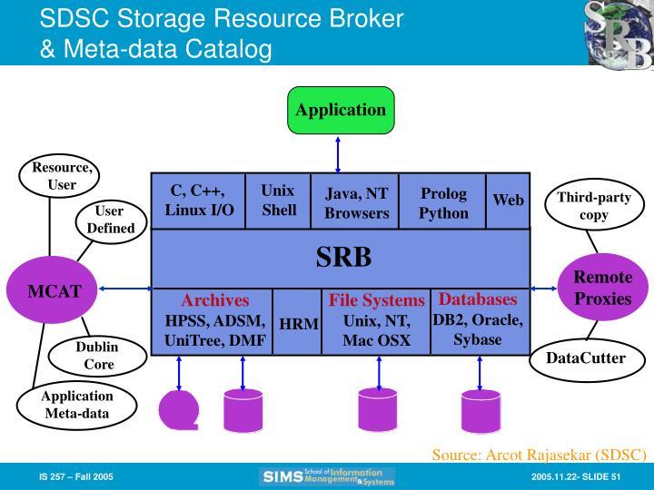 SDSC Storage Resource Broker