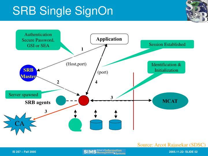 SRB Single SignOn