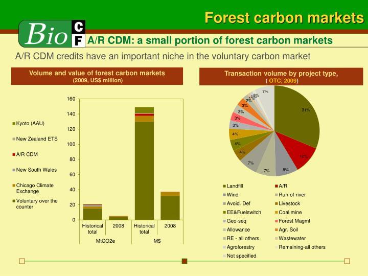 Forest carbon markets
